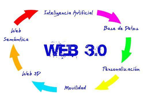 web 3-0